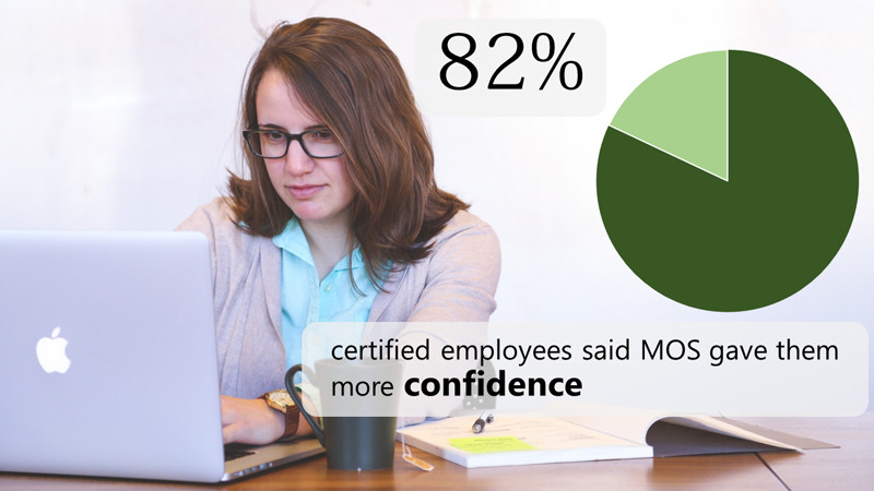82% of certified employees said MOS gave them more confidence