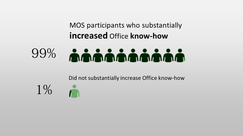 99% of MOS partcipants substantially increased Office know-how