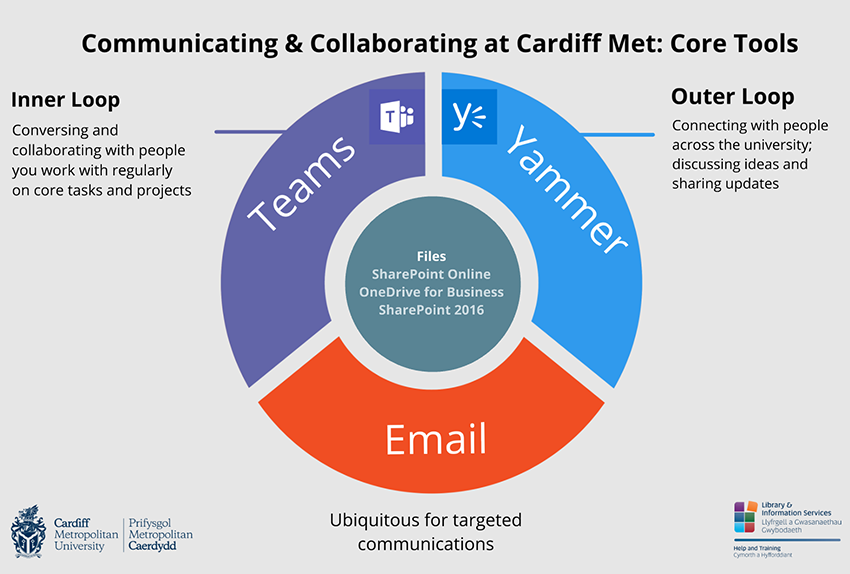 Communicating and Collaborating at Cardiff Met: Core Tools - infographic
